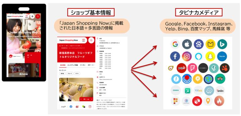 """日本最大級の""""多言語""""ショッピング情報サイト『Japan Shopping Now』 全面リニューアル"""